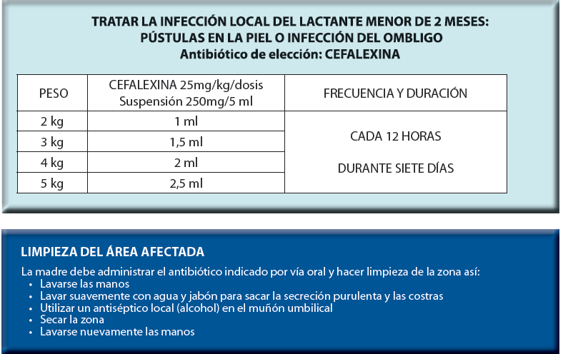 Antibiotico ninos cada 12 horas
