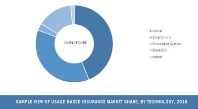 usage-based insurance market share