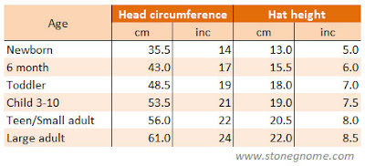 References for head circumferences by age