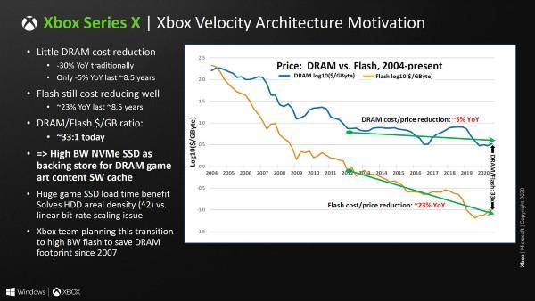Xbox Series X, Xbox Velocity Architecture Motivation