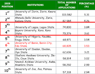 2020 UTME: JAMB Application Statistics by Institutions [TOP 10]
