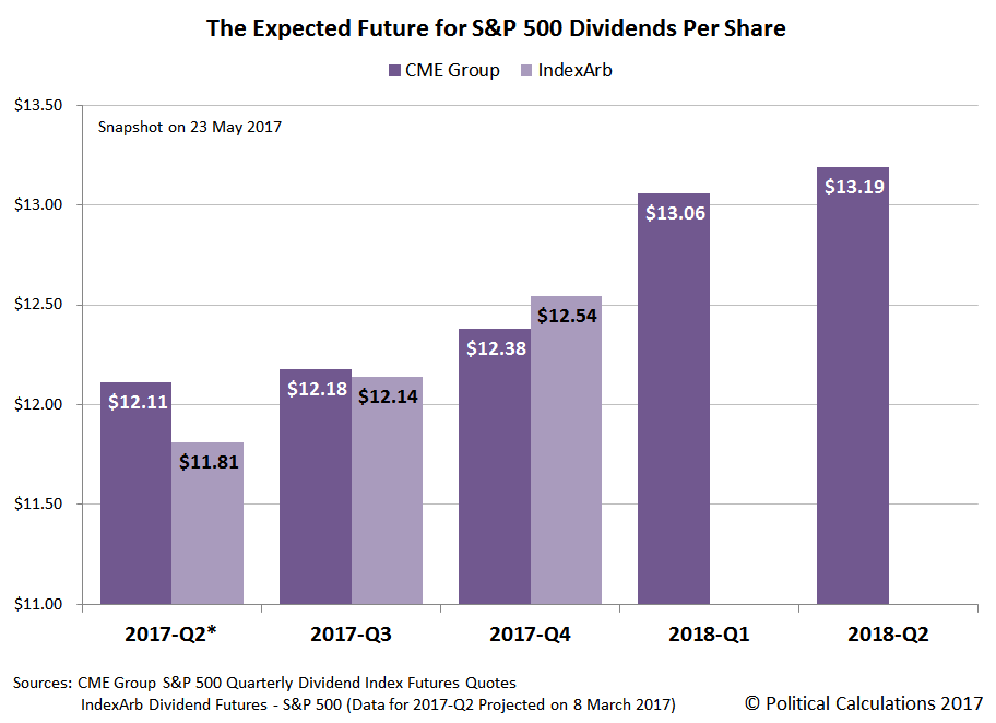 The Expected Future for S&P 500 Dividends Per Share, Snapshot on 23 May 2017