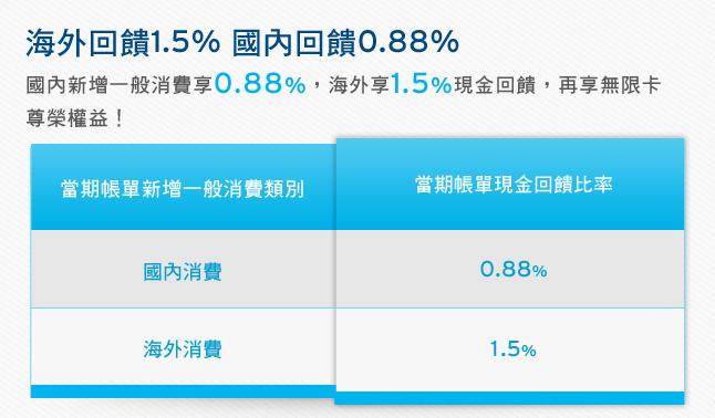 花旗現金回饋御璽/白金卡三大類別滿萬1.5%! @ 符碼記憶