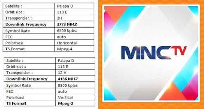 MNCTV Pindah Frekuensi Baru di Satelit Palapa D
