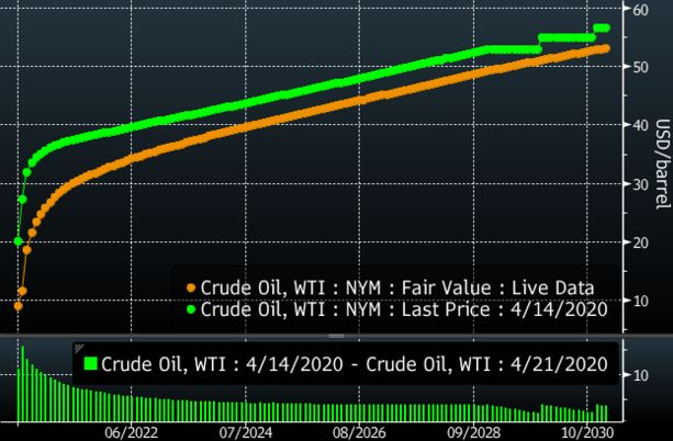 Crude Oil Latest: WTI, Brent Sink Again When Glut Overflows Tanks - Bloomberg
