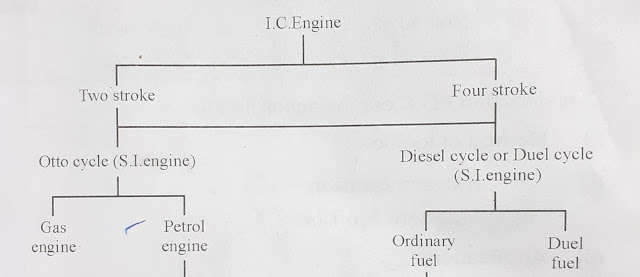 In car vehicles engine is called equally ic engine Ic engine - introduced, types too classification