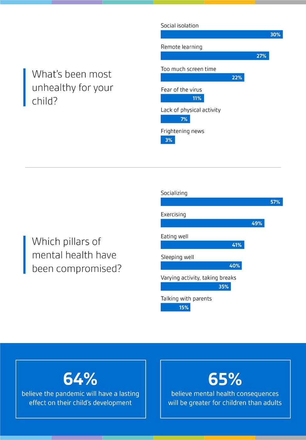 Children's mental health pandemic statistics