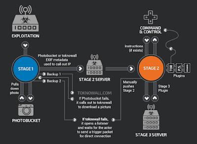 Il malware VPNFilter attacca router e dispositivi NAS