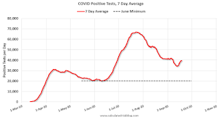 COVID-19 Positive Tests per Day