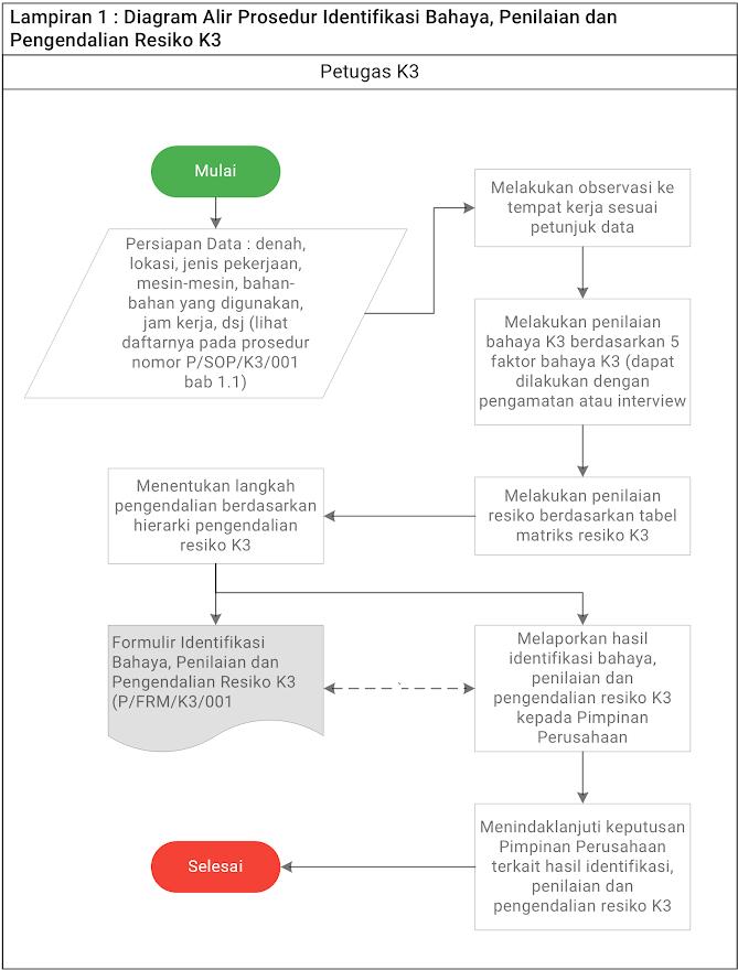 Diagram Alir Prosedur Identifikasi Bahaya, Penilaian dan Pengendalian Resiko K3