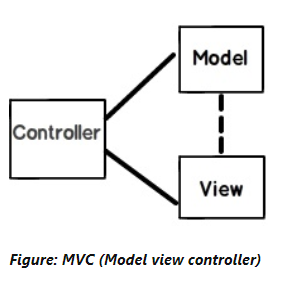Asp.net MVC Interview Question and answers