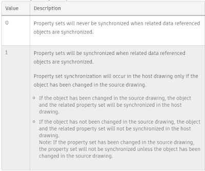 Data Shortcuts for Civil 3D 2020
