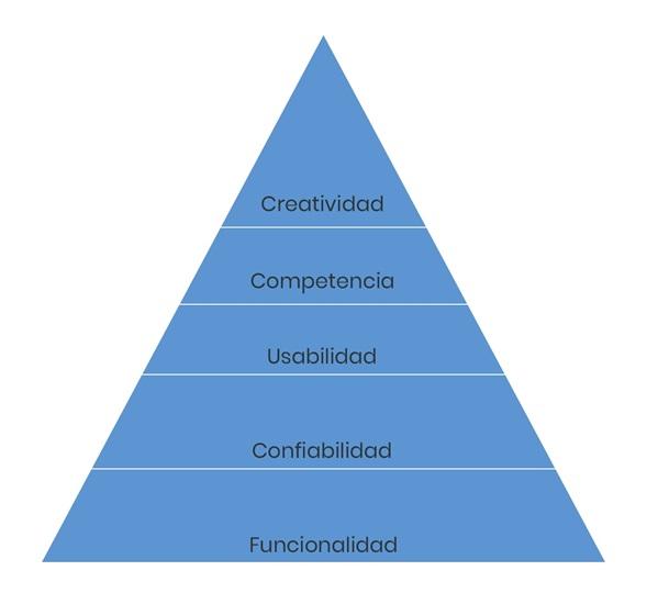 Universal Design Principles: Hierarchy of Needs