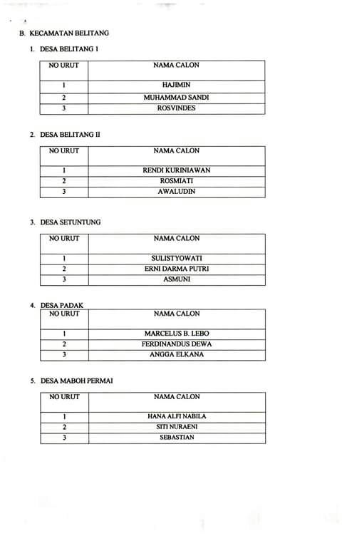 Ini Nama-Nama Anggota PPK dan PPS di Kabupaten Sekadau