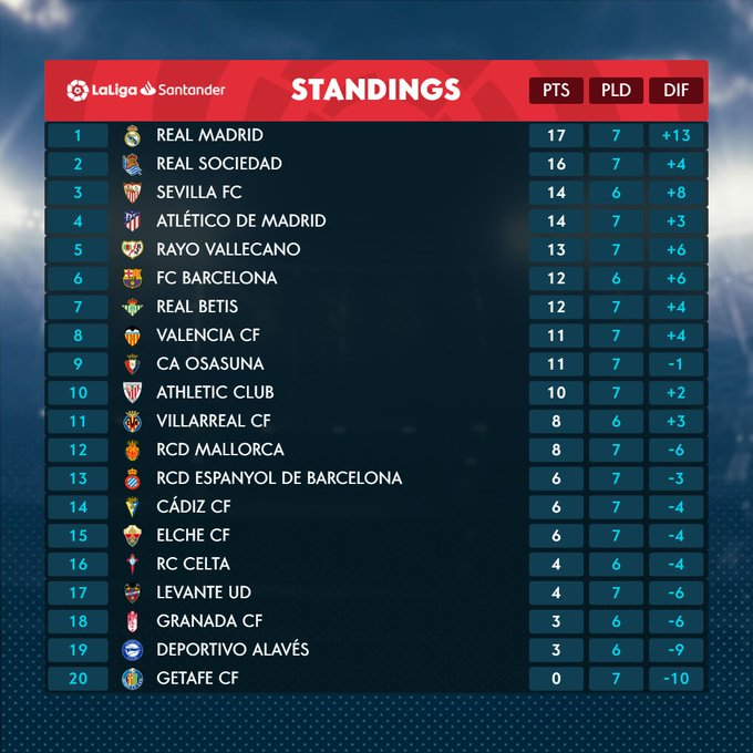 ترتيب الدوري الاسباني بعد مباراة الأحد وشهدت الجولة السابعة فوز برشلونة 3-0 على ليفانتي La Liga