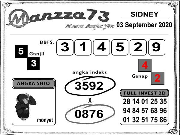 Prediksi Togel Manzza73 SD Kamis 03 September 2020