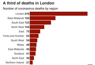 A third Deaths in London