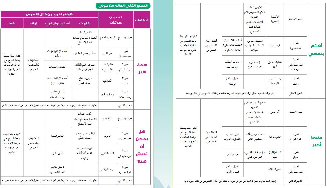 دليل المعلم في اللغة العربية 2020 الصف الثاني الإبتدائي