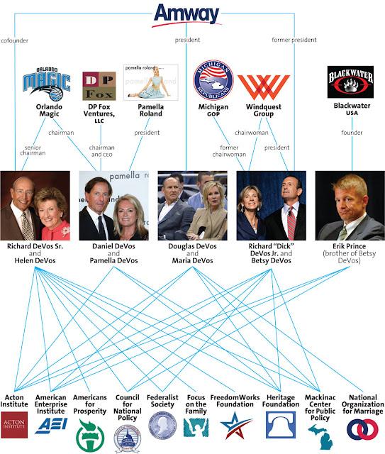 http://assets.motherjones.com/politics/2013/12/Devos_Familytree-960.jpeg