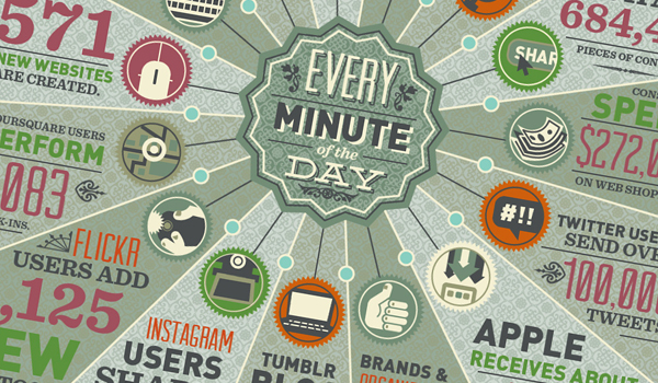 How Much Data Is Generated In One Minute [Infographic]