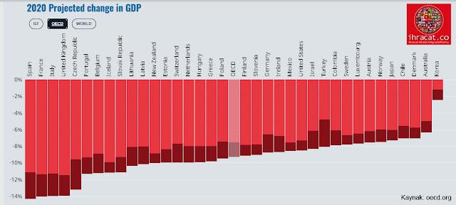 OECD 2020 ekonomik daralma
