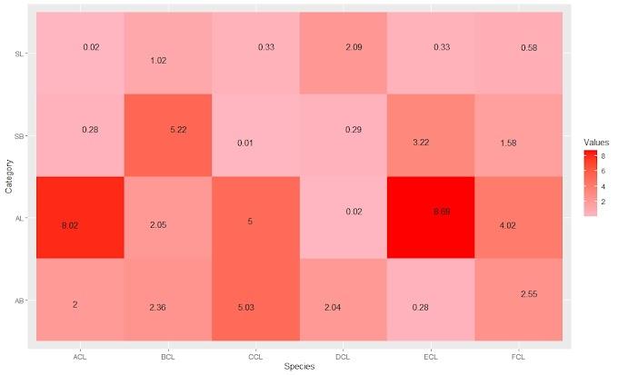 Heatmap in R using ggplot2