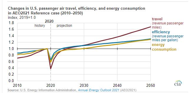 jet fuel demand - EIA