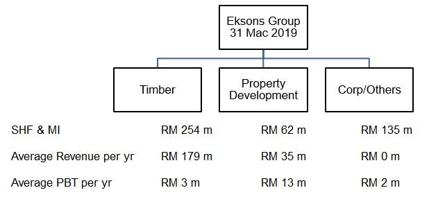 Eksons segment performance