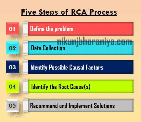 Five Steps of RCA Process