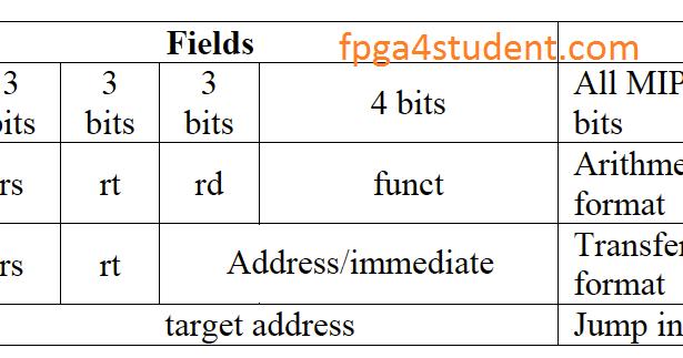 Verilog code for 16-bit single cycle MIPS processor - FPGA4student com