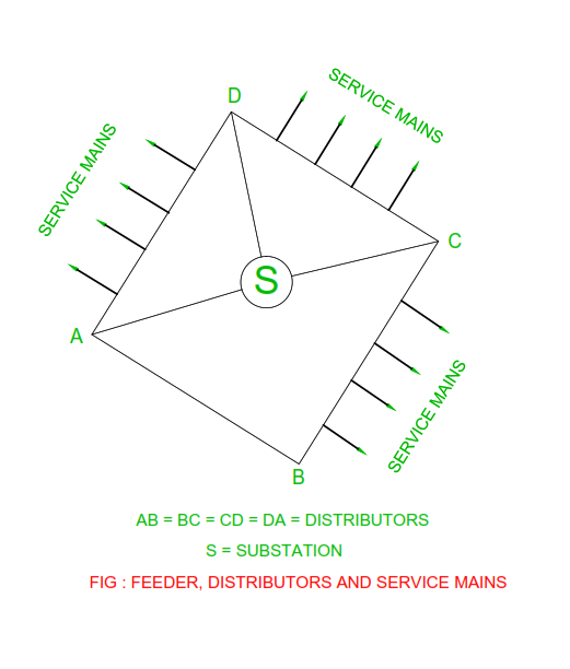 feeder-distibutor-service-mains.png
