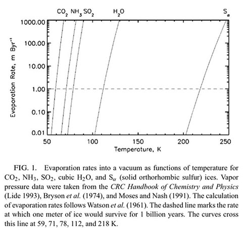 Another reference to the original 1961 paper showing ice could be present (Source: A. Vasavada et al, www.idealibrary.com)