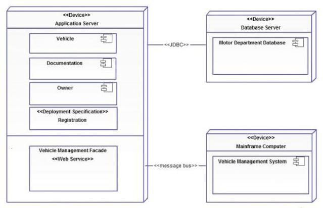 Gambar. Contoh deployment diagram