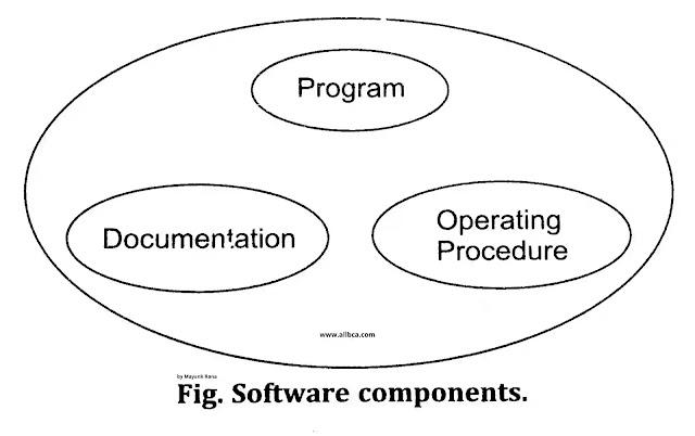 Software-Components-www.allbca.com