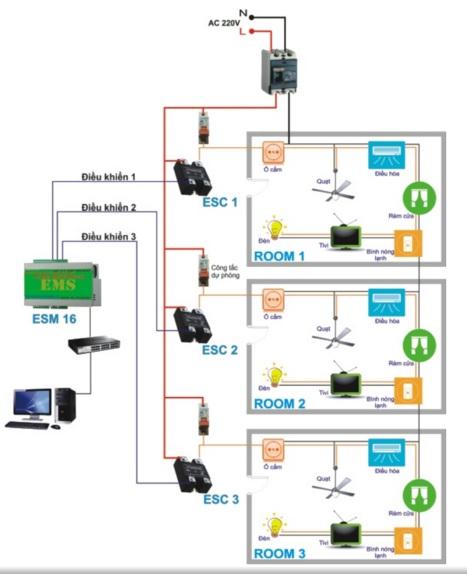 Ezibee - Giải pháp thông minh để quản lý khách sạn - phần mềm intelio