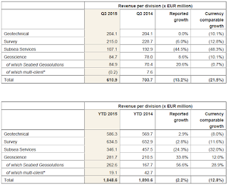 Fugro, Q3, 2015, revenue statement