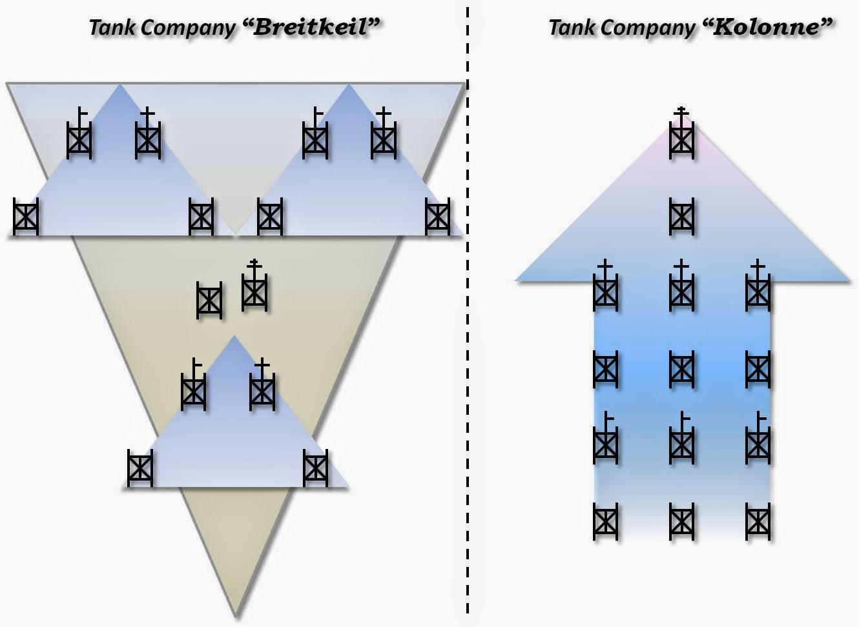 Tank company formation