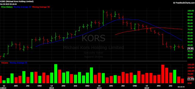 Michael Kors KORS stock chart