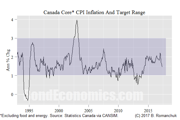 Chart: Canadian Core Inflation