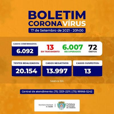 Seabra ultrapassa 6 mil casos curados de Covid-19
