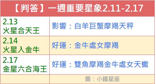 【判答】一週重要星象2019.2.11-2.17