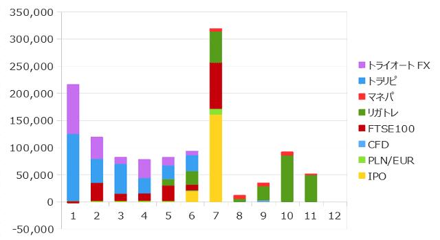 2019年11月までの資産収入の合計
