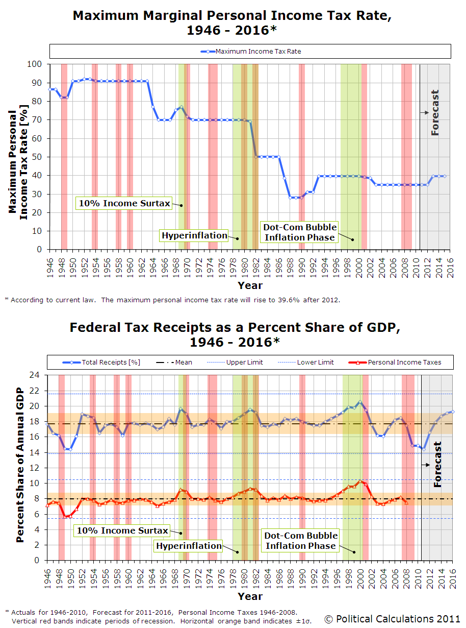 Maximum Marginal Personal Income Tax Rate, 1946-2016 and Federal Tax Receipts as a Percent Share of GDP, 1946-2016