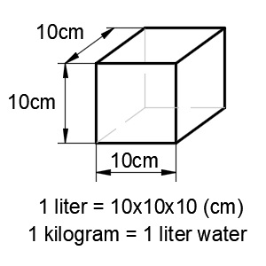 how to change litres to kilograms