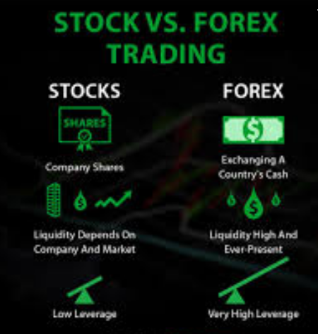 What is the different between forex trading and binary trading