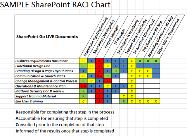 raci analysis template - why use both a raci matrix with a swim lane diagram amy