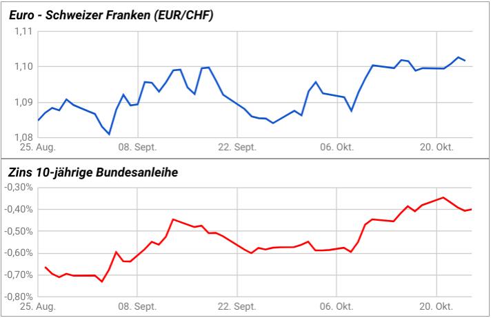 EUR/CHF-Kurs und Bundesanleihe-Zins klettern im Herbst 2019 im Gleichlauf nach oben