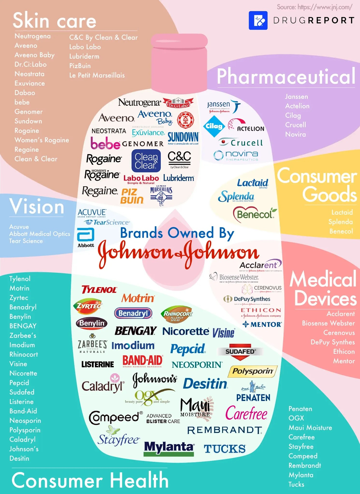 Brands Owned by Johnson & Johnson #infographic