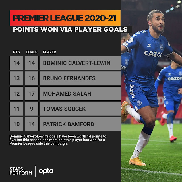 اكثر 5 لاعبين تحقيقا للنقاط لفرقهم في الدوري الانجليزي