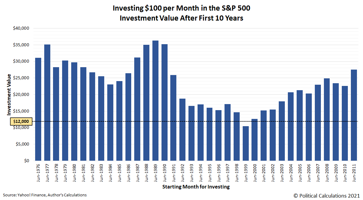 Investing $100 per Month in the S&P 500, Investment Value After First 10 Years
